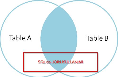 SQL'de JOIN Nedir ve Nasıl Kullanılır?